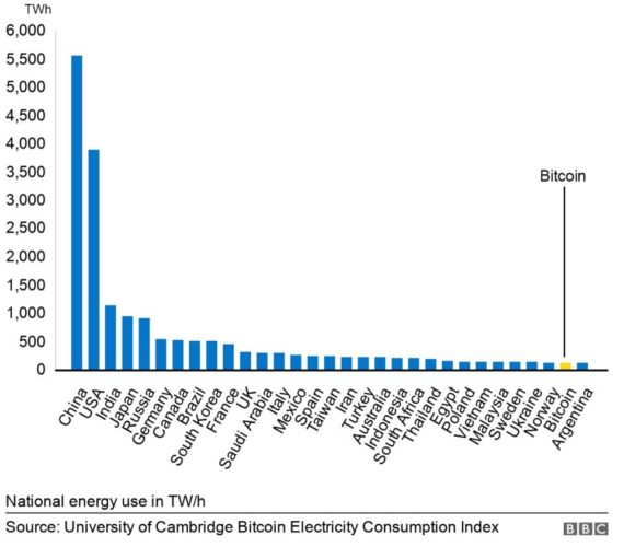 graph with national energy use